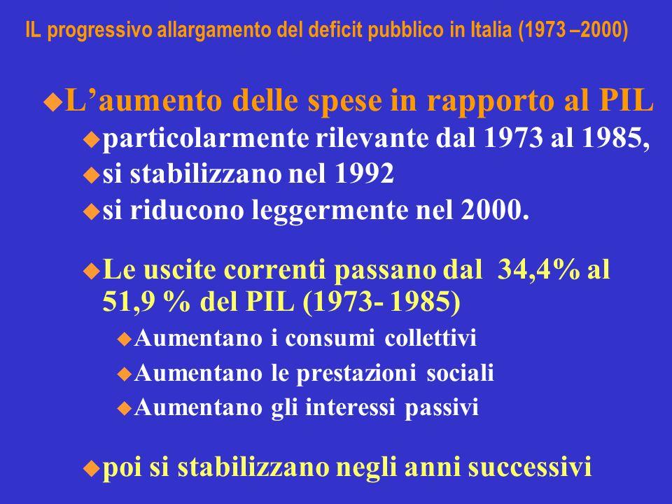 IL progressivo allargamento del deficit pubblico in Italia (1973 –2000) Laumento delle entrate in rapporto al PIL u inferiore a quello delle spese dal 1973 al 1985 u inferiore anche fino al 1992, u successivamente raggiungono livelli simili.