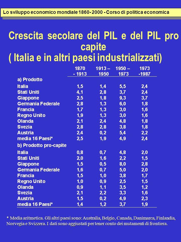 Crescita secolare del PIL e del PIL pro capite ( Italia e in altri paesi industrializzati) * Media aritmetica.