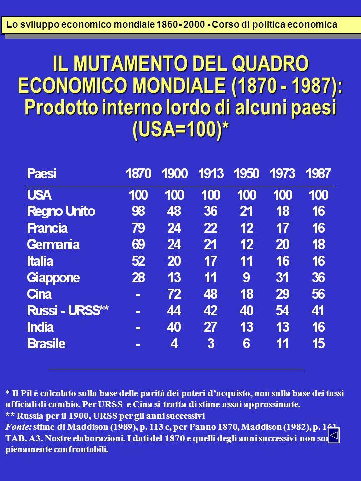Popolazione, PIL e PIL pro capite (1998) – ( Milioni di dollari 1990) Lo sviluppo economico italiana 1860- 2000 - Corso di politica economica Popolazione, PIL e PIL pro capite (1998) – Milioni di dollari 1990 Regions and Countries Population Millions GDP (000) Per-Capita GDP European Countries (16) 386 6,919 17,992 United States 270 7,394 27,331 Former USSR 291 1,132 3,893 Latin America (44 countries) 508 2,941 5,795 Asia (56 countries) 3,516 12,535 3,565 China 1,253 4,082 a 3,259 Japan 127 2,589 a 20,431 Africa (57 countries) 760 1,039 1,368 World 5,908 33,726 5,709 a 1999 Fonte: Maddison (2001) Lo sviluppo economico mondiale 1860- 2000 - Corso di politica economica