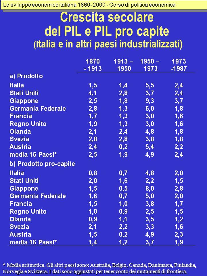 Crescita secolare del PIL e PIL pro capite (I talia e in altri paesi industrializzati) * Media aritmetica. Gli altri paesi sono: Australia, Belgio, Ca