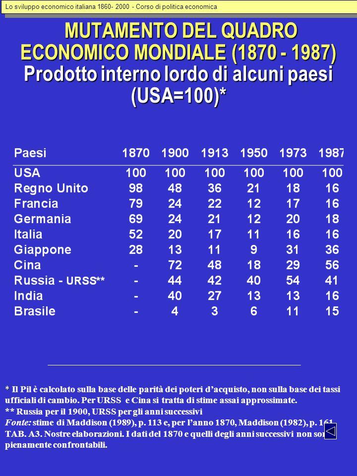 MUTAMENTO DEL QUADRO ECONOMICO MONDIALE (1870 - 1987) Prodotto interno lordo di alcuni paesi (USA=100)* MUTAMENTO DEL QUADRO ECONOMICO MONDIALE (1870 - 1987) Prodotto interno lordo di alcuni paesi (USA=100)* * * Il Pil è calcolato sulla base delle parità dei poteri dacquisto, non sulla base dei tassi ufficiali di cambio.