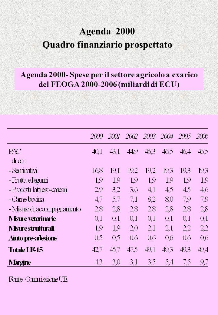 Agenda 2000 Quadro finanziario prospettato Agenda 2000- Spese per il settore agricolo a cxarico del FEOGA 2000-2006 (miliardi di ECU)