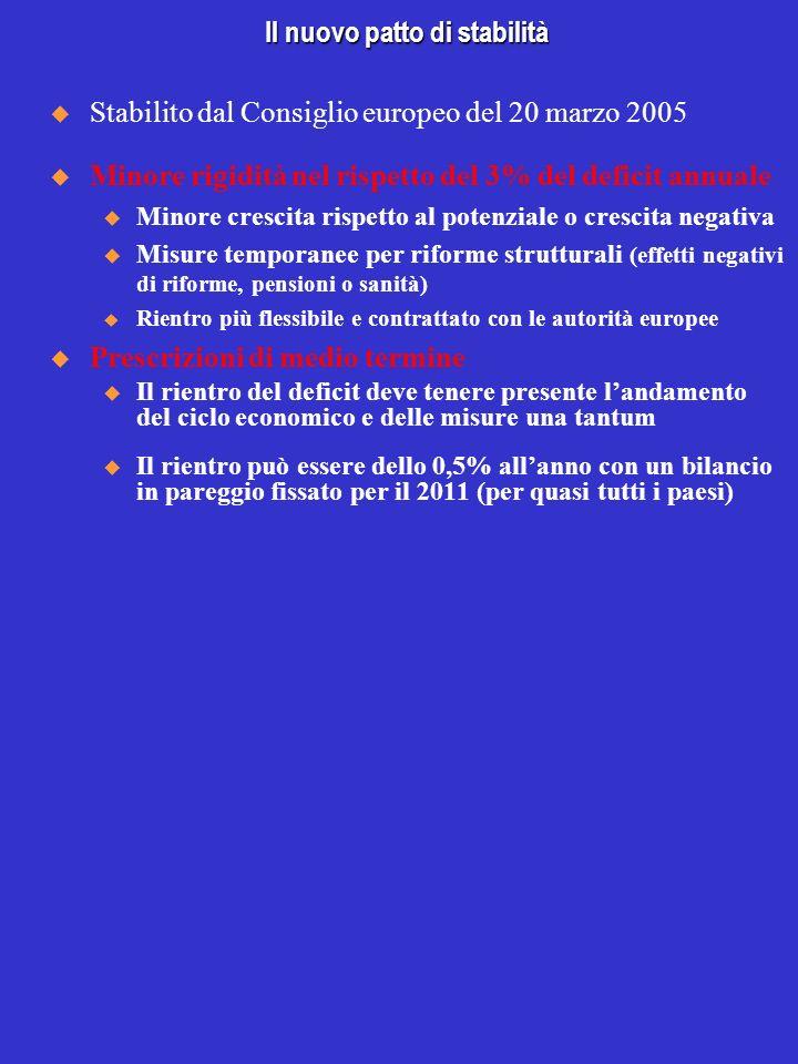 Il nuovo patto di stabilità Stabilito dal Consiglio europeo del 20 marzo 2005 Minore rigidità nel rispetto del 3% del deficit annuale u Minore crescit