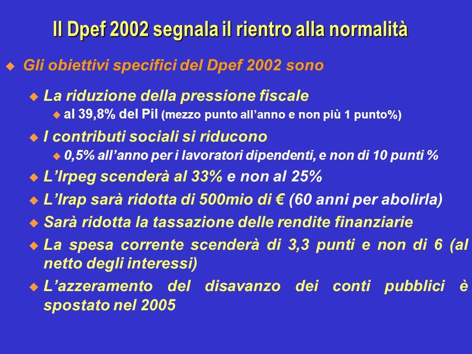 Gli obiettivi specifici del Dpef 2002 sono u La riduzione della pressione fiscale al 39,8% del Pil (mezzo punto allanno e non più 1 punto%) u I contributi sociali si riducono 0,5% allanno per i lavoratori dipendenti, e non di 10 punti % u LIrpeg scenderà al 33% e non al 25% u LIrap sarà ridotta di 500mio di (60 anni per abolirla) u Sarà ridotta la tassazione delle rendite finanziarie u La spesa corrente scenderà di 3,3 punti e non di 6 (al netto degli interessi) u Lazzeramento del disavanzo dei conti pubblici è spostato nel 2005 Il Dpef 2002 segnala il rientro alla normalità