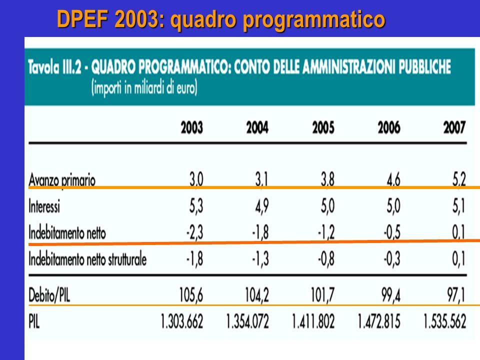 DPEF 2003: quadro programmatico