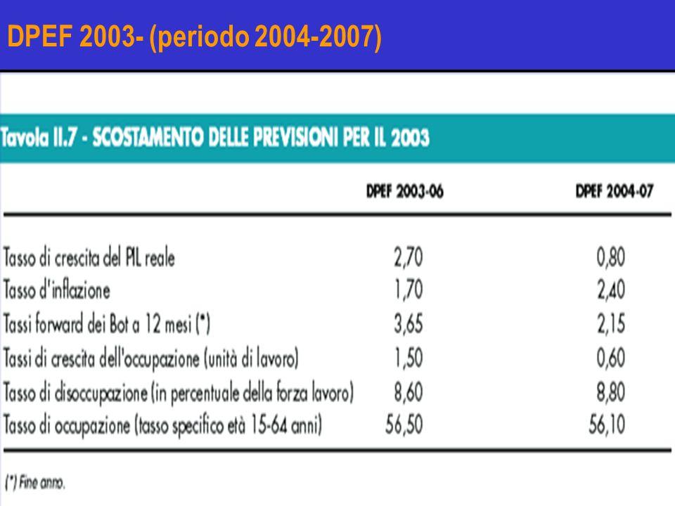 DPEF 2003- (periodo 2004-2007)