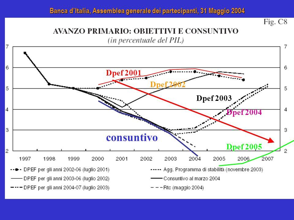 Banca dItalia, Assemblea generale dei partecipanti, 31 Maggio 2004 Dpef 2001 consuntivo Dpef 2002 Dpef 2003 Dpef 2005 Dpef 2004