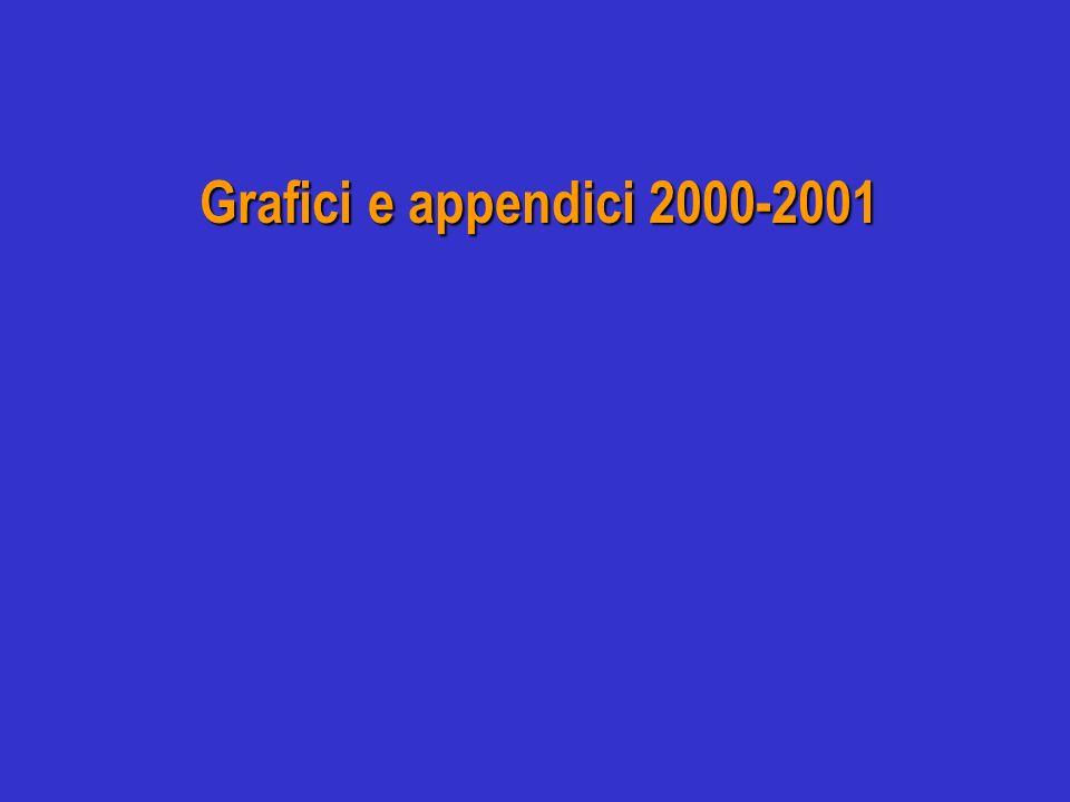 Grafici e appendici 2000-2001