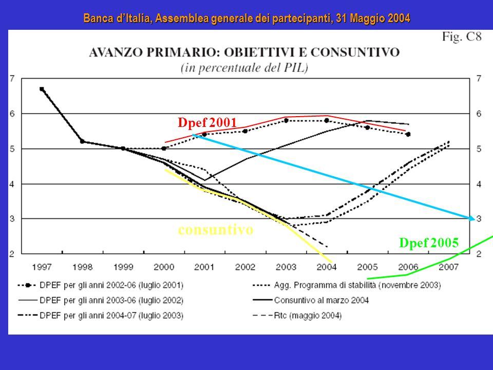 Dpef 2001 consuntivo Dpef 2002 Dpef 2003 Dpef 2005