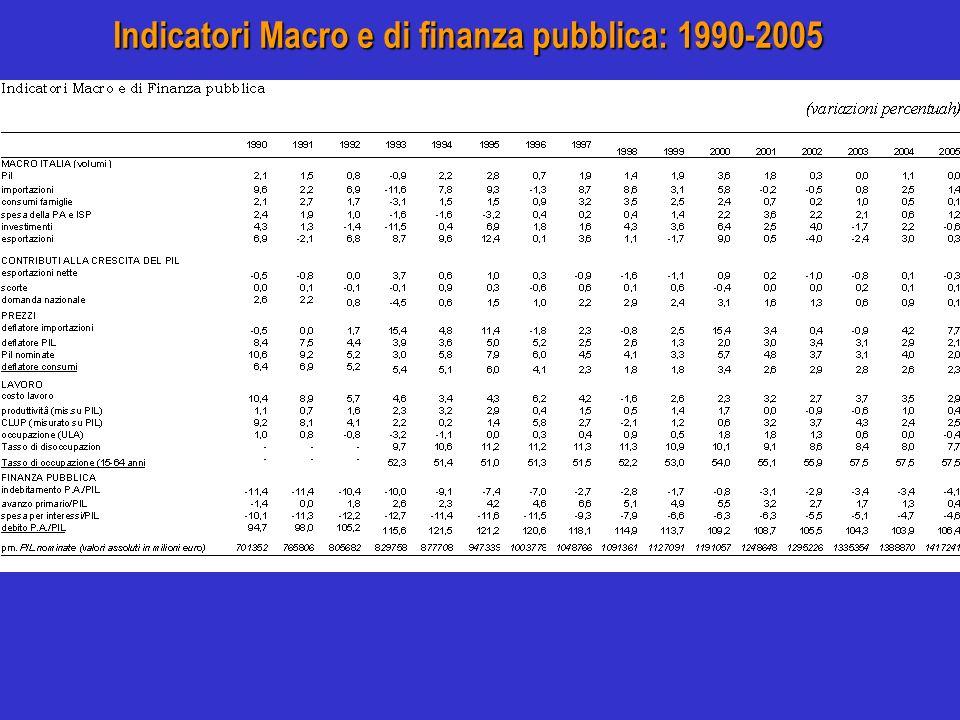 Indicatori Macro e di finanza pubblica: 1990-2005