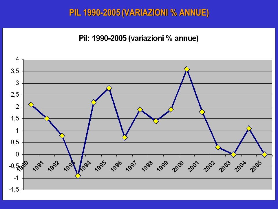 PIL 1990-2005 (VARIAZIONI % ANNUE)