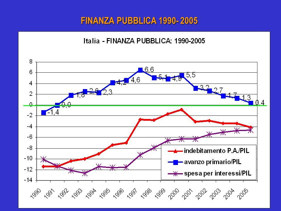 FINANZA PUBBLICA 1990- 2005