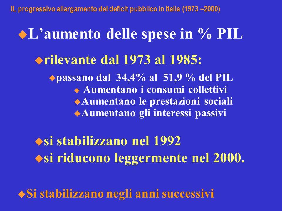 IL progressivo allargamento del deficit pubblico in Italia (1973 –2000) Laumento delle spese in % PIL u rilevante dal 1973 al 1985: passano dal 34,4%