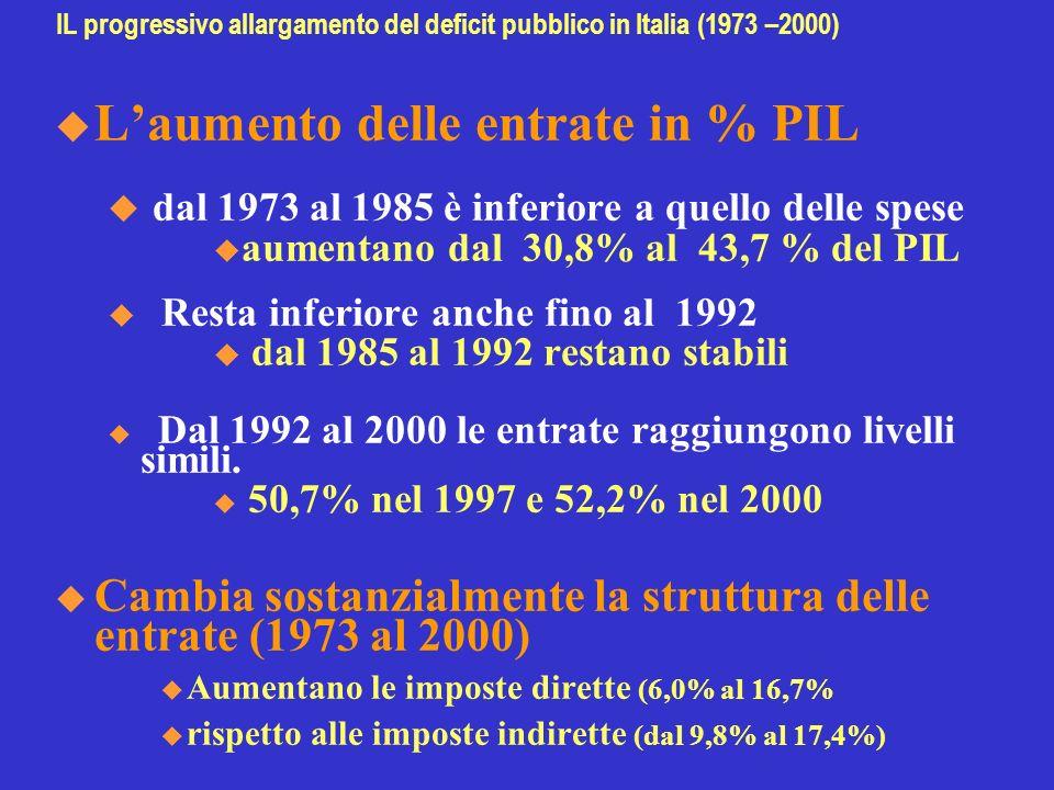 IL progressivo allargamento del deficit pubblico in Italia (1973 –2000) Laumento delle entrate in % PIL u dal 1973 al 1985 è inferiore a quello delle