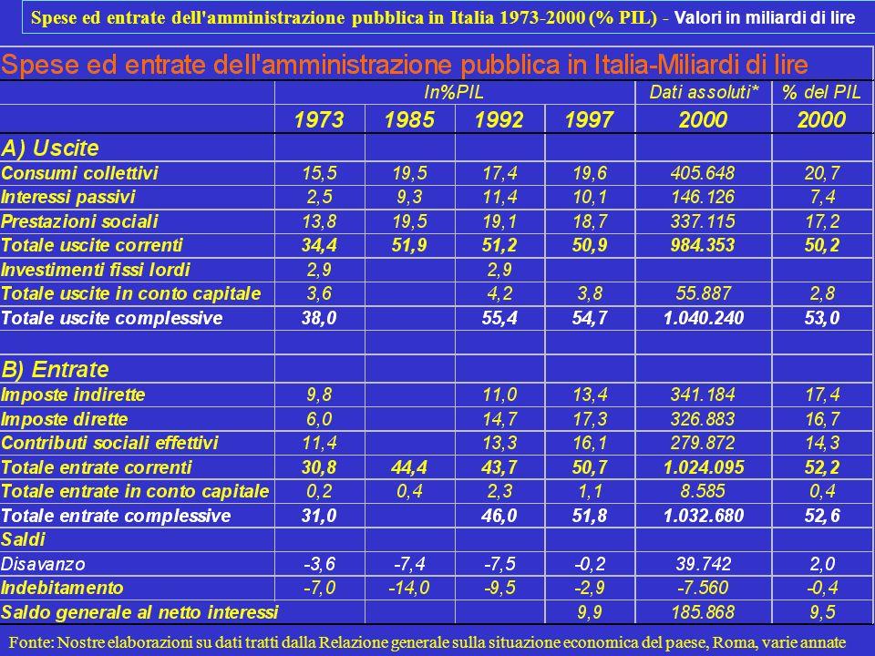 Spese ed entrate dell'amministrazione pubblica in Italia 1973-2000 (% PIL) - Valori in miliardi di lire Fonte: Nostre elaborazioni su dati tratti dall