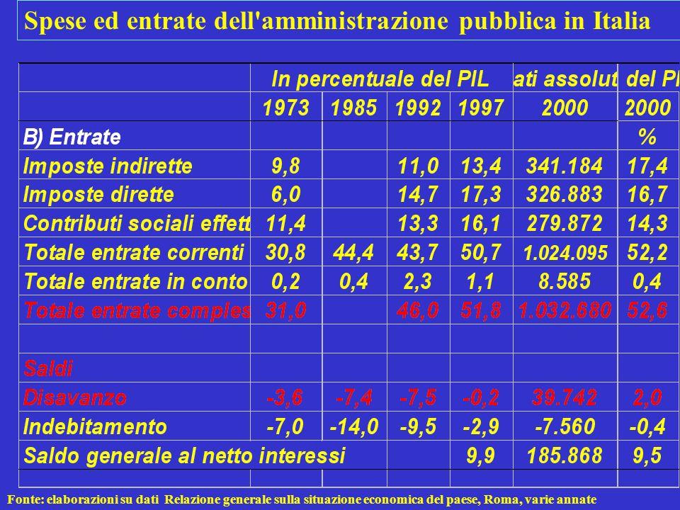Fonte: elaborazioni su dati Relazione generale sulla situazione economica del paese, Roma, varie annate Spese ed entrate dell'amministrazione pubblica
