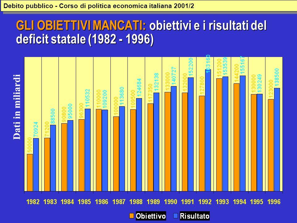 GLI OBIETTIVI MANCATI: obiettivi e i risultati del deficit statale (1982 - 1996) Dati in miliardi Debito pubblico - Corso di politica economica italia