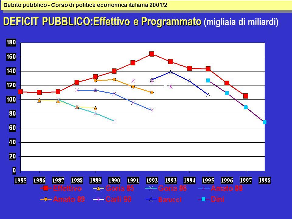 DEFICIT PUBBLICO:Effettivo e Programmato DEFICIT PUBBLICO:Effettivo e Programmato (migliaia di miliardi) Debito pubblico - Corso di politica economica