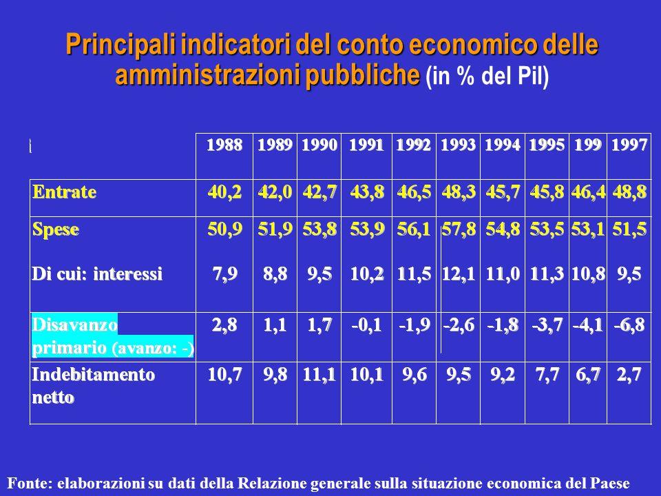 Principali indicatori del conto economico delle amministrazioni pubbliche Principali indicatori del conto economico delle amministrazioni pubbliche (i