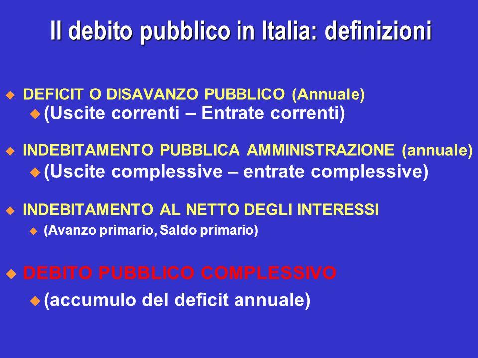 Il debito pubblico in Italia: definizioni DEFICIT O DISAVANZO PUBBLICO (Annuale) u (Uscite correnti – Entrate correnti) INDEBITAMENTO PUBBLICA AMMINIS