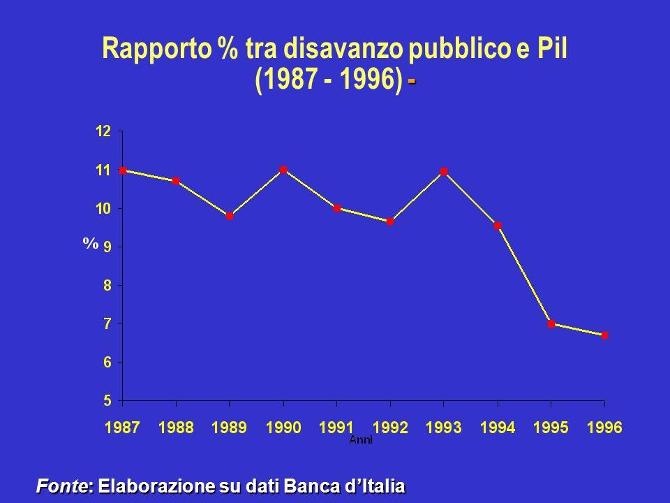 - Rapporto % tra disavanzo pubblico e Pil (1987 - 1996) - Fonte: Elaborazione su dati Banca dItalia