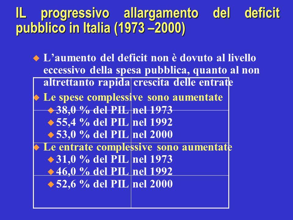 IL progressivo allargamento del deficit pubblico in Italia (1973 –2000) Laumento del deficit non è dovuto al livello eccessivo della spesa pubblica, q