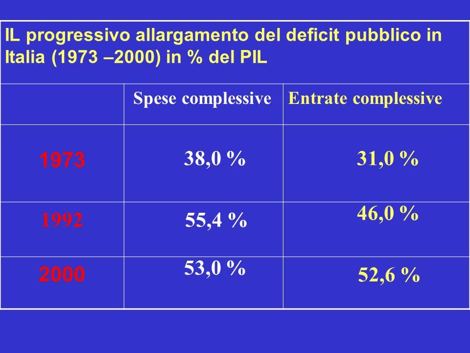 IL progressivo allargamento del deficit pubblico in Italia (1973 –2000) in % del PIL Spese complessiveEntrate complessive 1973 38,0 % 31,0 % 1992 55,4