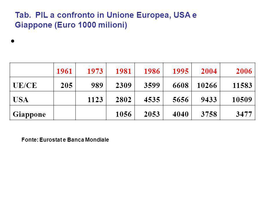 Tab. PIL a confronto in Unione Europea, USA e Giappone (Euro 1000 milioni) 1961197319811986199520042006 UE/CE2059892309359966081026611583 USA 11232802