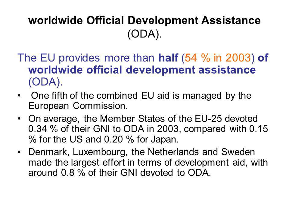 worldwide Official Development Assistance (ODA). The EU provides more than half (54 % in 2003) of worldwide official development assistance (ODA). One