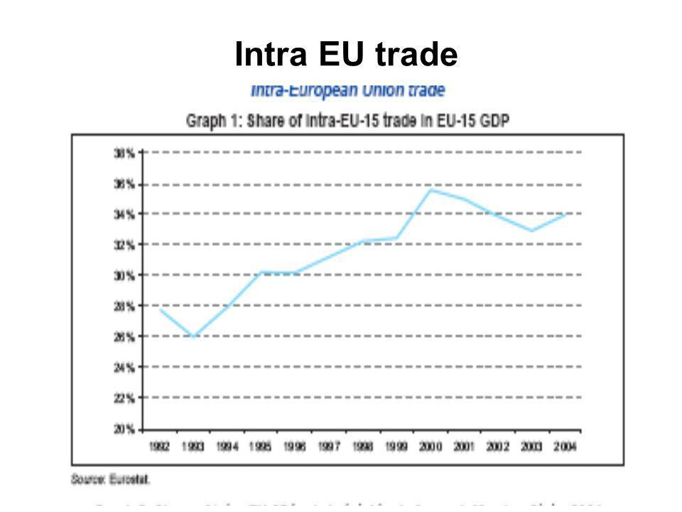 Intra EU trade