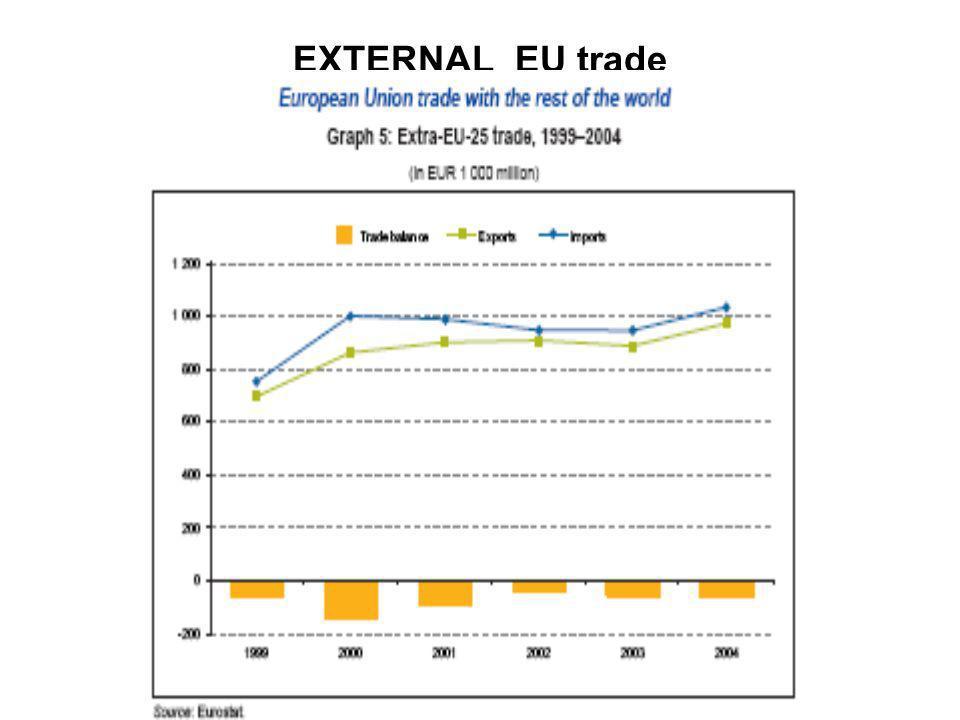 EXTERNAL EU trade