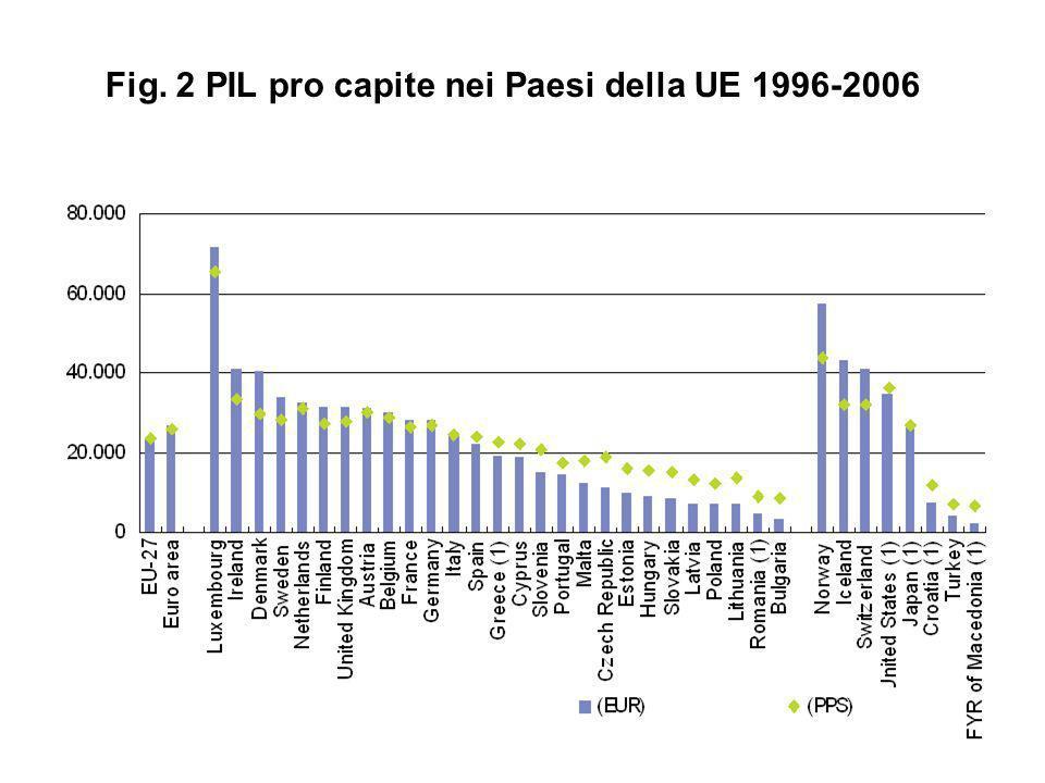 Fig. 2 PIL pro capite nei Paesi della UE 1996-2006