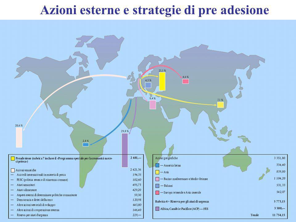 Azioni esterne e strategie di pre adesione