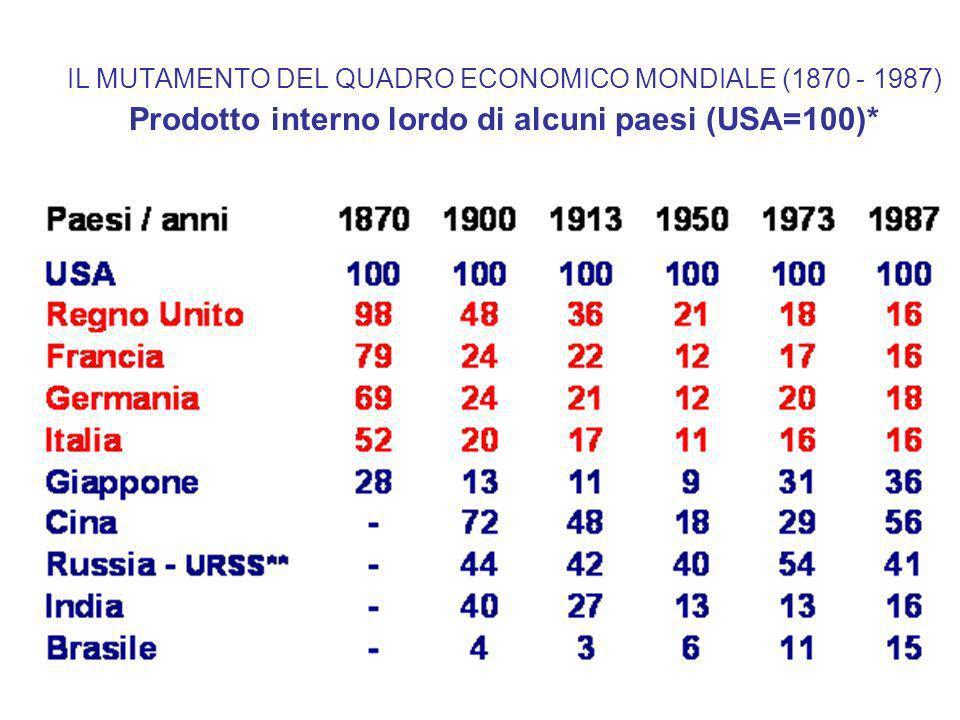 Popolazione, GDP e GDP per capite 1998 nelle regioni e paesi del Mondo - ($ 1990) Source: A.Maddison, The World Economy: a millennial perspective, Development Center, OECD, Paris 2001
