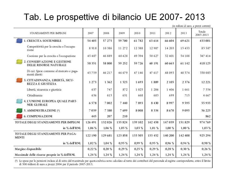 Tab. Le prospettive di bilancio UE 2007- 2013