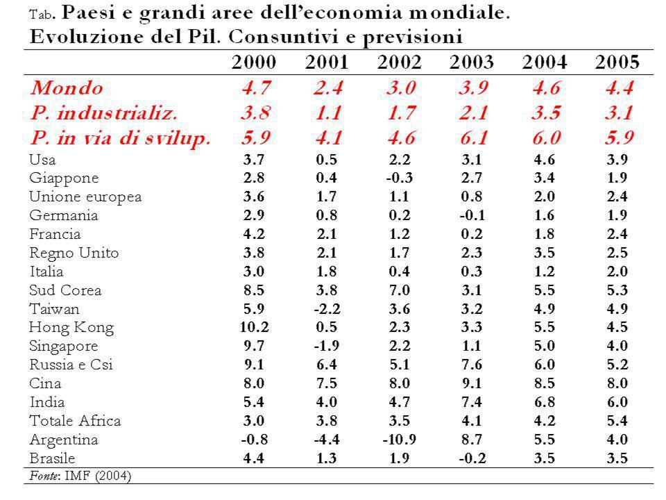 Prodotto Lordo in termini reali nei paesi del Mondo (variazioni % 1994-2003)