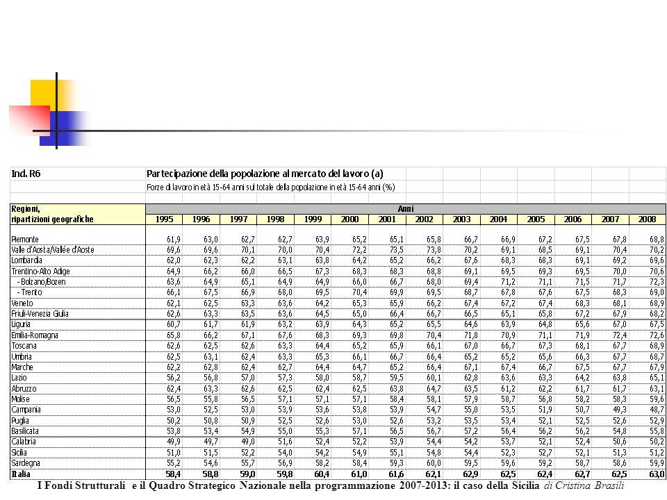 I Fondi Strutturali e il Quadro Strategico Nazionale nella programmazione 2007-2013: il caso della Sicilia di Cristina Brasili