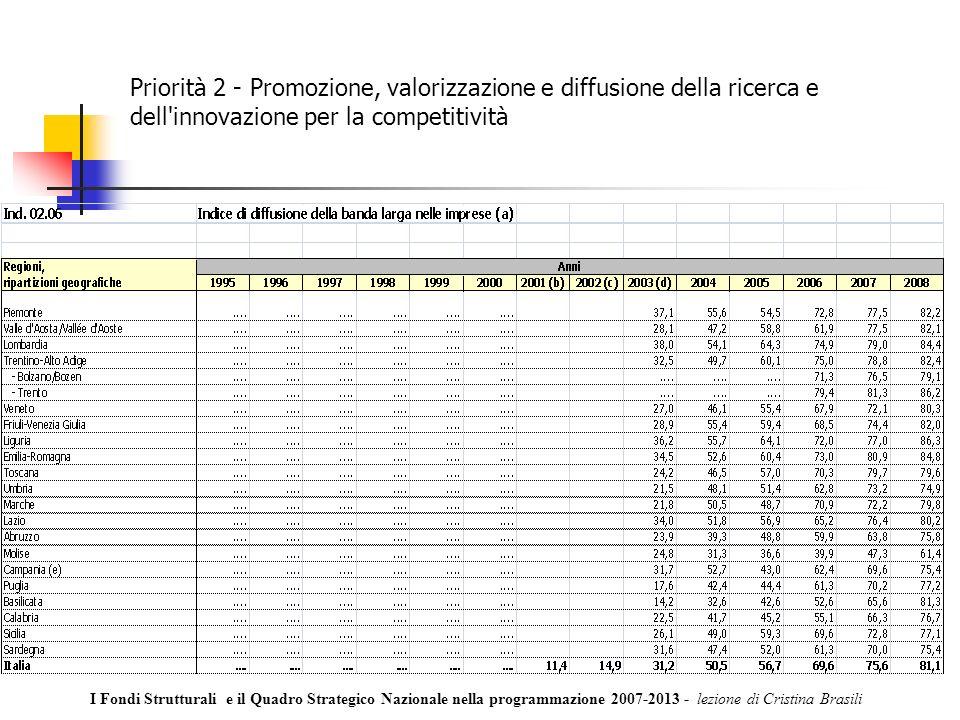 Priorità 2 - Promozione, valorizzazione e diffusione della ricerca e dell innovazione per la competitività I Fondi Strutturali e il Quadro Strategico Nazionale nella programmazione 2007-2013 - lezione di Cristina Brasili