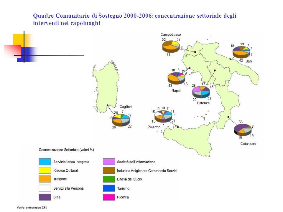 Quadro Comunitario di Sostegno 2000-2006: concentrazione settoriale degli interventi nei capoluoghi