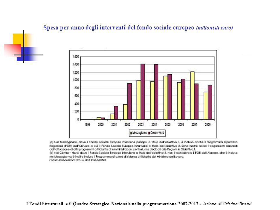 Spesa per anno degli interventi del fondo sociale europeo (milioni di euro) I Fondi Strutturali e il Quadro Strategico Nazionale nella programmazione 2007-2013 - lezione di Cristina Brasili