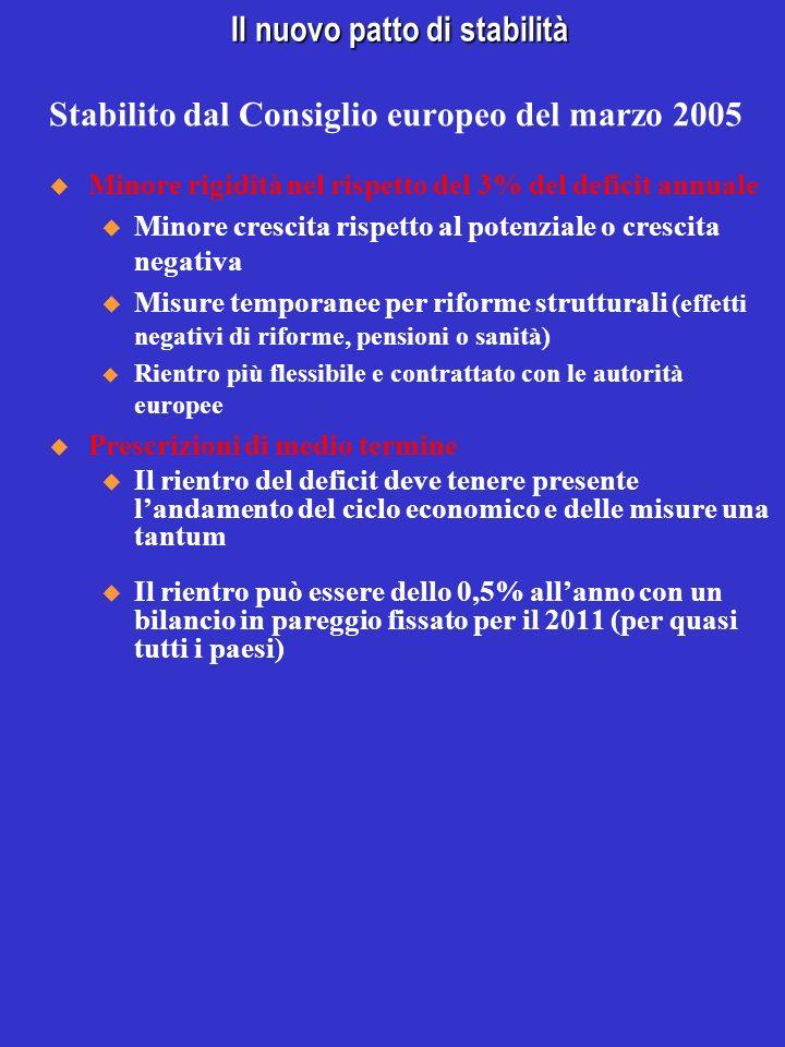 Il nuovo patto di stabilità Stabilito dal Consiglio europeo del marzo 2005 Minore rigidità nel rispetto del 3% del deficit annuale u Minore crescita r