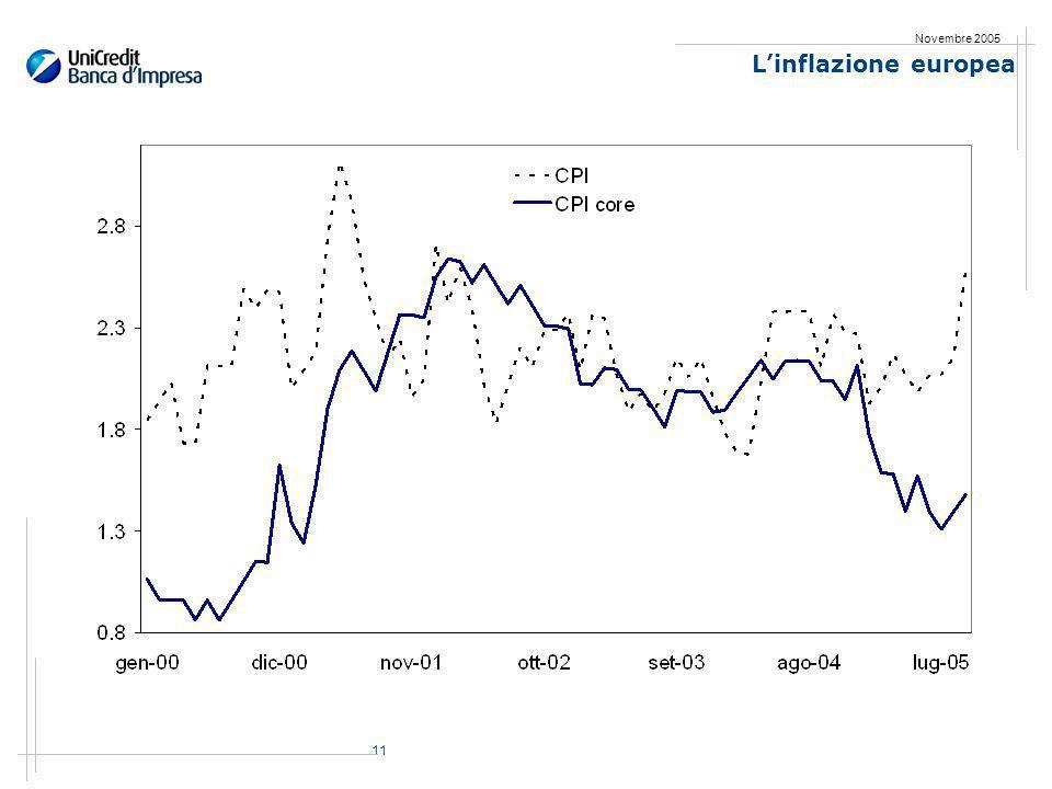 11 Novembre 2005 Linflazione europea