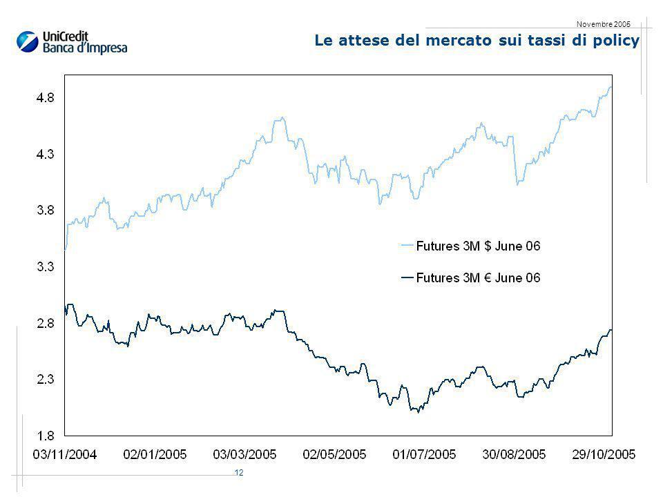 12 Novembre 2005 Le attese del mercato sui tassi di policy
