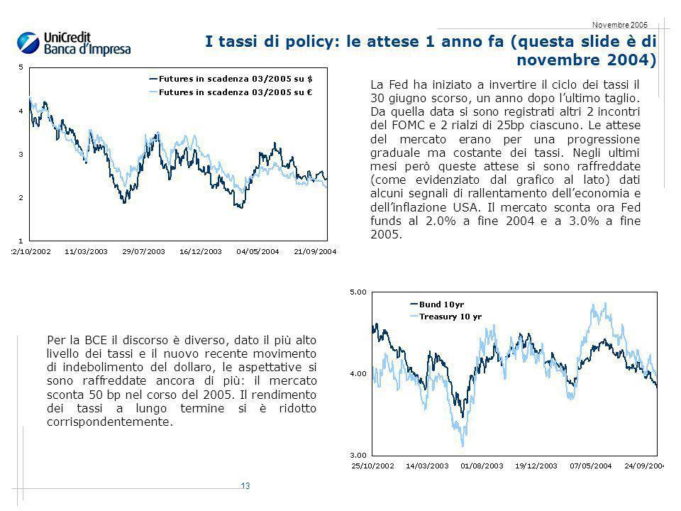 13 Novembre 2005 I tassi di policy: le attese 1 anno fa (questa slide è di novembre 2004) La Fed ha iniziato a invertire il ciclo dei tassi il 30 giugno scorso, un anno dopo lultimo taglio.