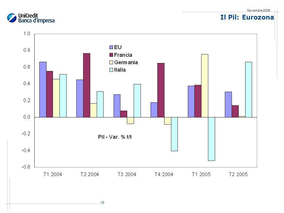 18 Novembre 2005 Il Pil: Eurozona