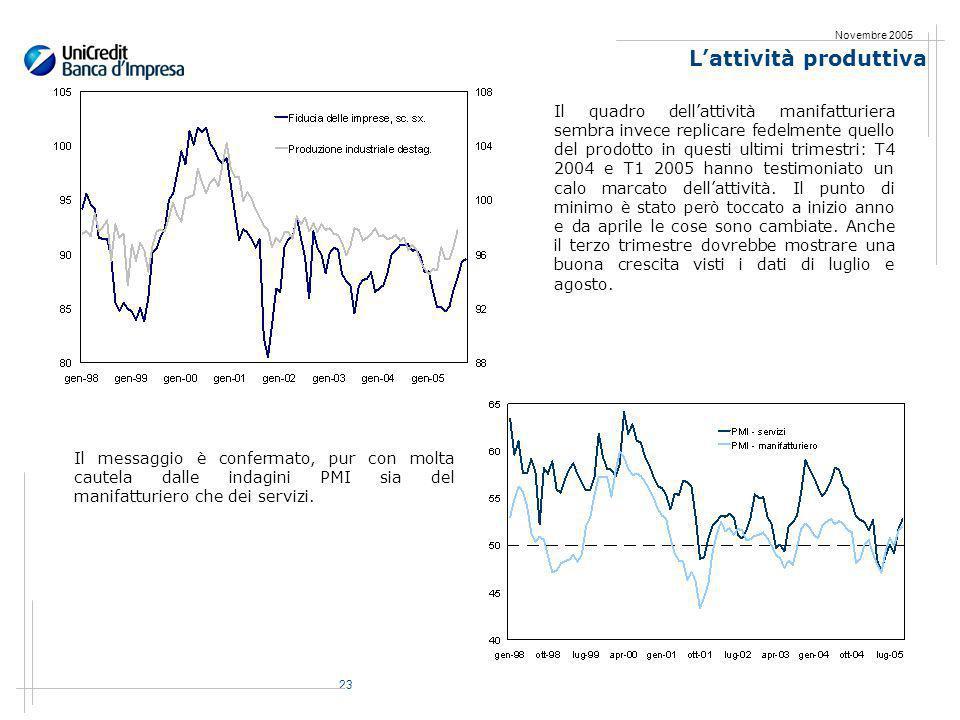 23 Novembre 2005 Lattività produttiva Il quadro dellattività manifatturiera sembra invece replicare fedelmente quello del prodotto in questi ultimi trimestri: T4 2004 e T1 2005 hanno testimoniato un calo marcato dellattività.