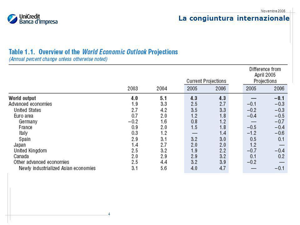 15 Novembre 2005 Levoluzione del Pil e delle componenti della domanda