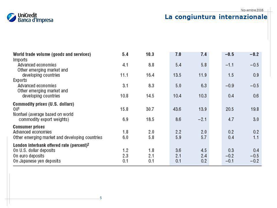 16 Novembre 2005 Levoluzione del Pil e delle componenti della domanda