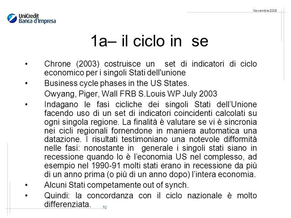 52 Novembre 2005 Chrone (2003) costruisce un set di indicatori di ciclo economico per i singoli Stati dell'unione Business cycle phases in the US Stat