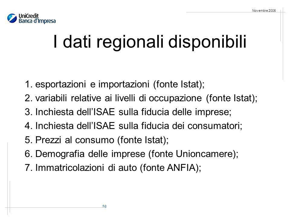 58 Novembre 2005 I dati regionali disponibili 1. esportazioni e importazioni (fonte Istat); 2.